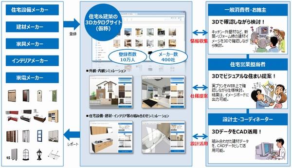 サービスのイメージ(福井コンピュータHD資料より)