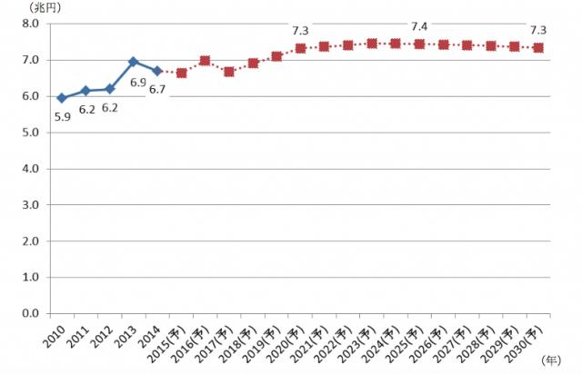 2030 年までの市場規模の長期予測