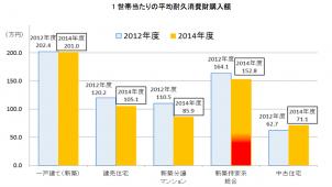 新築一戸建ての耐久消費財購入額は201万円、住宅金融支援機構調べ