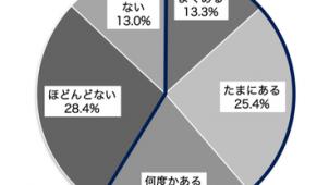 持家一戸建て居住者の6割が家に不満 SuMiKa調べ