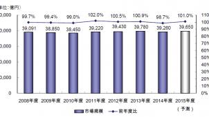 2015年度の国内ホームセンター小売市場は微増 矢野経が予測