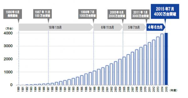 ウォシュレットの累積出荷台数の推移 (2015 年度は 7 月までの実績 )