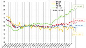 6月の不動産価格指数、全国マンション指数が28カ月連続プラス