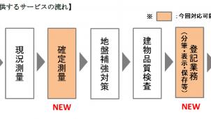ジャパンホームシールド、10月から測量業務を開始