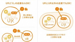 UR都市機構、家族の近居支援を拡充