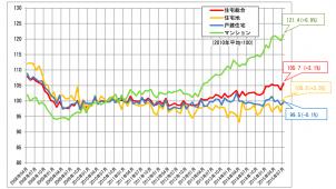 不動産価格指数、マンションが6.9%増で29カ月連続プラス