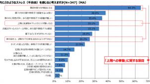 今の住まい「住み続けたい」94.8%、住まいに関するシニア層の意識調査