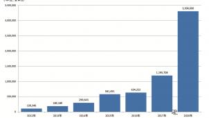矢野経済研、国内定置用蓄電池市場に関する調査結果を発表