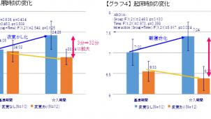 住環境研究所、江戸川大学と「快眠住宅に関する実験」