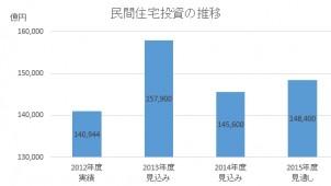 2015年度民間住宅投資、前年度比1.9%増の見通し