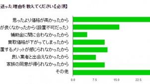 太陽光発電設置者の98.4%が満足、タイナビ総研調べ