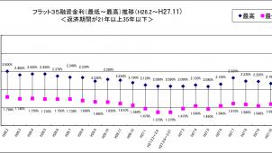 11月のフラット35金利、前月比マイナス0.04%
