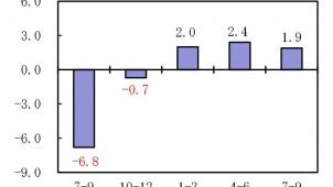 7-9月期GDP速報値 前期比0.2%減 住宅投資は1.9%増