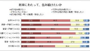 「転居・移住に関心」27.7%、大阪・兵庫のミセス意向調査