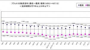 12月のフラット35金利、最高金利が0.02ポイント低下