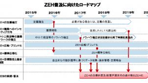 経産省、ZEHロードマップ検討委員会の取りまとめを公表