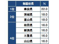 住まいにお金をかけたい県、1位は「奈良県」