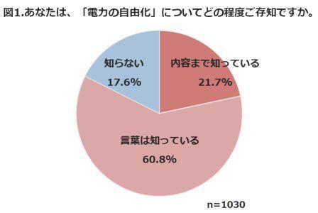 東京ガス 自由化認知度グラフ