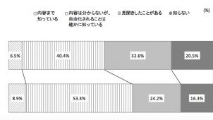 電力小売り自由化、「認知」は62.2%に拡大、電通調べ