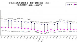 1月のフラット35金利、最頻金利は1.54%