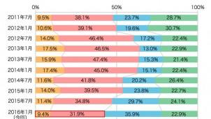 住宅購入に関する意識調査、「不動産は買い時」41.3%に減少
