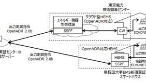 富士通、クラウド型HEMSによる太陽光発電の出力制御実証実験を開始