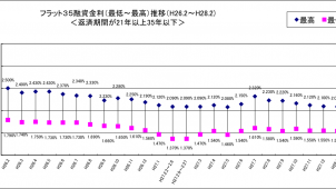 2月のフラット35金利、最低金利1.48%、2カ月連続で下降