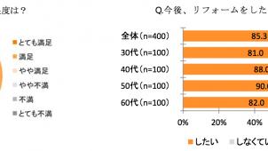 実施したリフォームに「満足」95.3%、LIXIL調べ