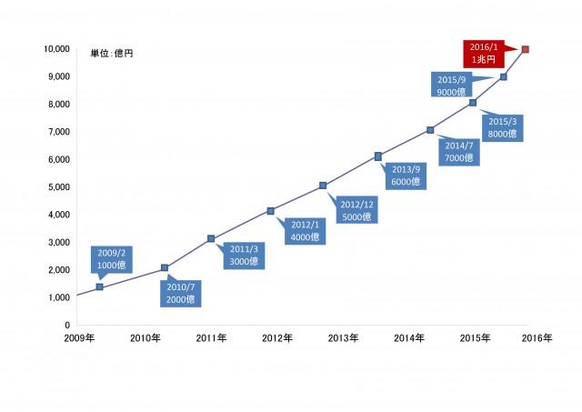 優良住宅ローン【フラット35】の累積融資額推移
