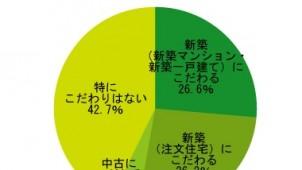 「中古+リフォーム」、73.8%が選択肢として検討