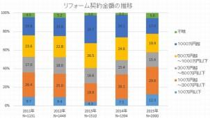 リフォーム工事の平均契約金額が下降 リ推協調べ