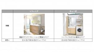 ノーリツ、中級クラス洗面化粧台を刷新し扉カラー拡充