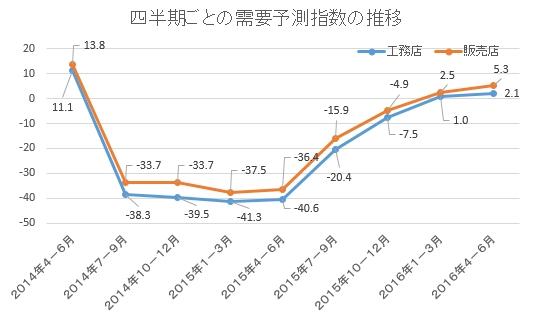 ジャパン建材 需要予測2016年4-6月