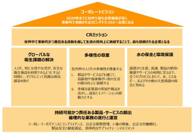 LIXILグループのコーポレート・レスポンシビリティ戦略