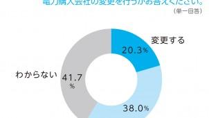 「電力購入会社を変更」20.3%、電力自由化に関する意識調査