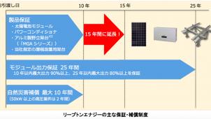 リープトンエナジー、太陽光発電システムの製品保証を15年間に延長
