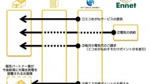 NTTスマイルエナジー、太陽光発電を応援する電力プランを発表