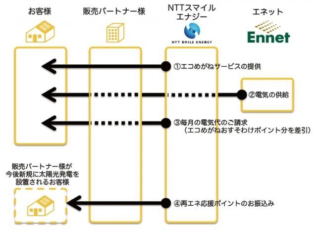 サービス提供イメージ図
