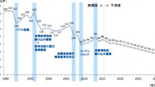 2030年度の新設住宅着工戸数は54万戸に減少 野村総研調べ