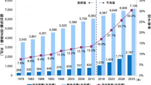 2030年の既存住宅流通量は34万戸に増加 野村総研調べ