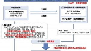 中小企業庁、下請事業者保護のための通報制度を拡充