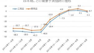 7~9月の工務店需要予測 3四半期ぶりに減少回答が上回る