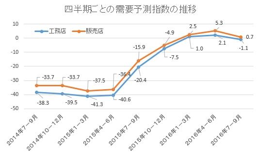 ジャパン建材 需要予測2016年7-9月