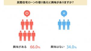 「住宅ローンの借り換えに興味がある」66.0%、エコンテ調べ