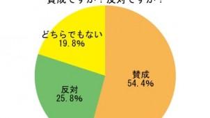 消費増税再延期「賛成」54.4%、オウチーノ総研調べ