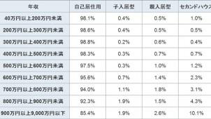 「フラット35」利用者の平均物件購入額は2820万円 アルヒ調べ