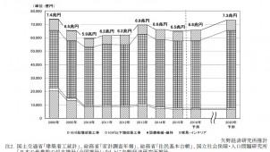 2016年住宅リフォーム市場は1.1%増、矢野経済研調べ