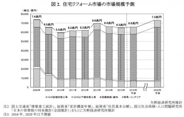 yano2016_reform