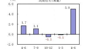 4~6月GDP速報値 民間住宅5.0%増