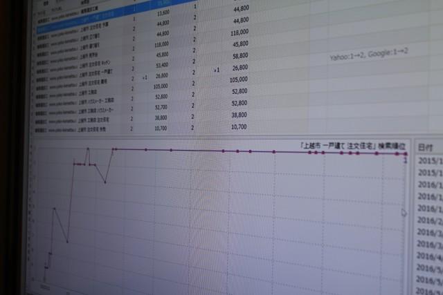 赤澤氏とGIコンサルティングパートナーズが支援した工務店K社(新潟県)のホームページは、「○○市 注文住宅」といったキーワード検索で常に1位や2位につける